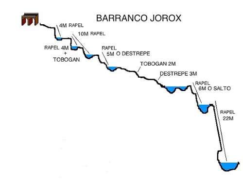 Barranco de Jorox, OFERTA Málaga. 2